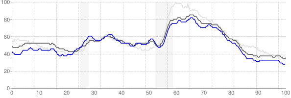 Jonesboro, Arkansas monthly unemployment rate chart